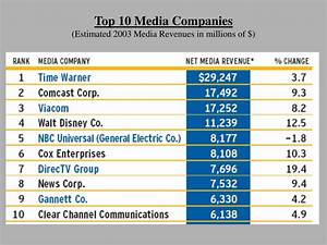 PPT - Five Major Players in the Advertising Industry ...
