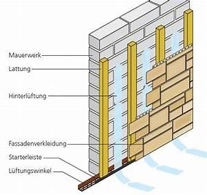 Wpc Wandverkleidung Außen : unterkonstruktion kunststeinfassade ~ Frokenaadalensverden.com Haus und Dekorationen