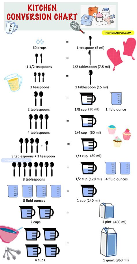 Kitchen Measurements by Kitchen Cooking Measurement And Conversion Chart