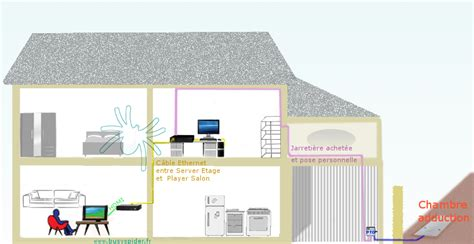 raccordement fibre optique maison individuelle ancienne ventana