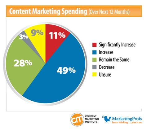 B2b Content Marketing Benchmarks 2012