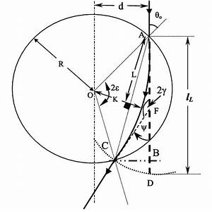 A Schematic Diagram Shows The Curved Ray Path Inside The
