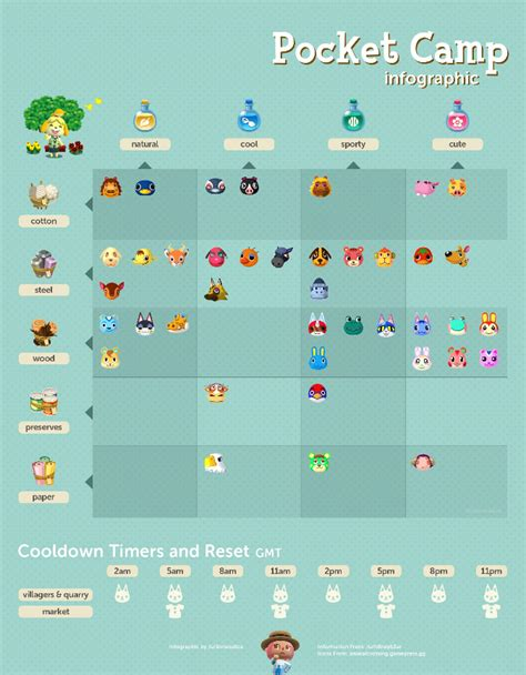 animal crossing pocket camp animal campers  materials