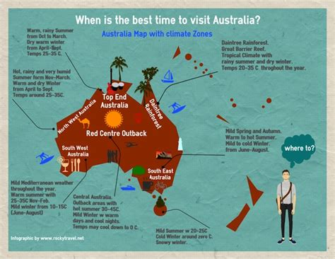 when is the best time to visit australia rocky travel