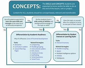 Differentiation Framework
