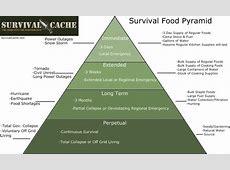 The Survival Food Pyramid