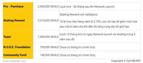 Please join us for the kind of deep dive that sets skale apart. Skale Network (SKALE) là gì? Chi tiết về tiền điện tử ...