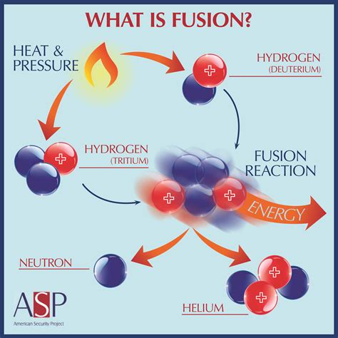 Fusion Power  10 Year Plan For American Energy Security. Springfield Bankruptcy Lawyer. Vancouver Film School Review. Consolidated Loans For Credit Card Debt. Cooley Volkswagen Mazda Standard Pallet Truck. Self Employed Accounting Software. National Insurance For Car Donate Car In Nj. Best Online Mortgage Companies. Art Institute Of York Pennsylvania