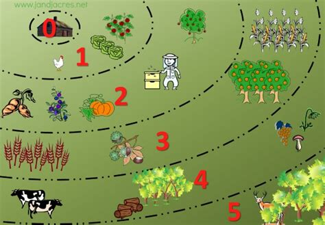 small energy efficient home designs permaculture zones on 1 8 of an acre northern homestead