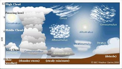 what kind of clouds usually form in a cold front earth