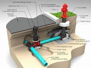 Mengenal Sistem Instalasi Jaringan Hydrant