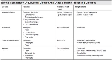 Kawasaki Disease Diagnosis by Tables And Figures Evidence Based Management Of Kawasaki