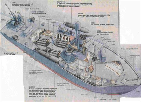 Pt Boat Interior Diagram by Torpedo Engine Diagram Get Free Image About Wiring Diagram