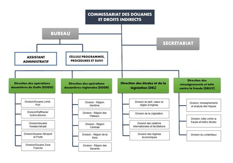 bureau douane organigramme du commissariat des douanes de l 39 otr