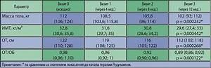 Лечение гипертонии при сахарном диабете 2 типа лечение