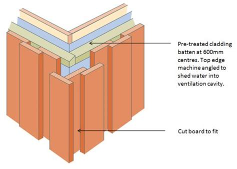 how to fit shiplap cladding external corners board on board vertical cladding
