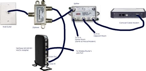 Best Images Xfinity Wiring Diagram Home