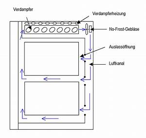 Kühlschrank No Frost : radiall fter f r nofrost system macht manuelles abtauen ~ Watch28wear.com Haus und Dekorationen
