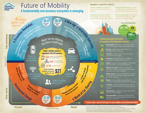 The Future of Personal Mobility - CIO Journal - WSJ