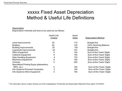 depreciation of fixed asset fixed asset linkned in