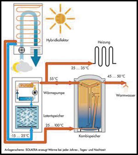 solar wärmepumpe kombination heizen mit eis solar eis speicher in kombination mit w 228 rmepumpe zur nutzung regenerativer
