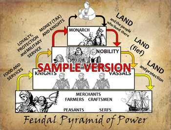 feudalism hierachy pyramid  power powerpoint  poster