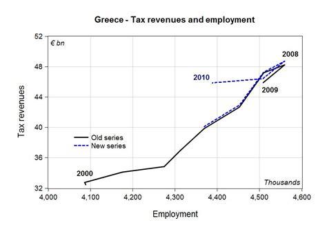 Employment In Greece « Multiplier Effect