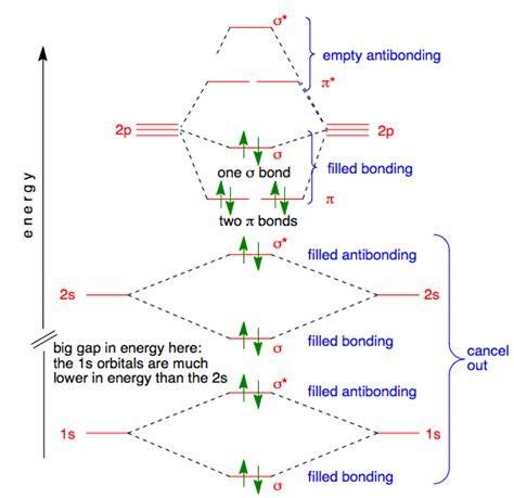 organic chemistry  give  molecular orbital