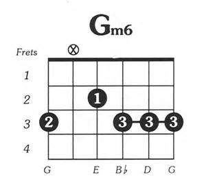G Minor Chord Acoustic Guitar