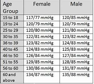 Normal Pulse By Age Chart Blood Pressure Chart