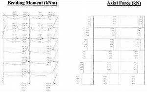 Bending Moment And Axial Force Diagrams For The Six Story