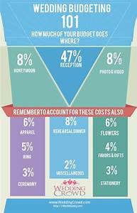 pin by marganne moon on dream day pinterest With wedding budget percentages