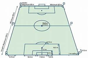 Soccer (FIFA) Field Dimensions & Layout