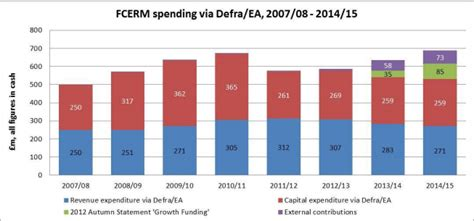 Factcheck: how much is the government really spending on ...