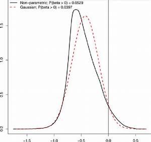 Estimates Of Gaussian And Non