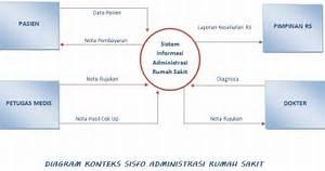 Manajemen Rumah Sakit   Prosedur Pelayanan Administrasi