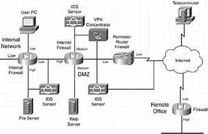 Enhanced Firewall System Design