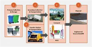 Pacepower » Solid Waste Management
