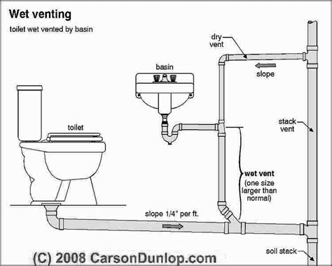 Plumbing Sewer Gas Smell Tips  Pro Service Mechanical