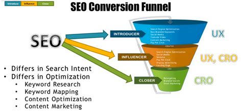 Search Engine Optimisation Packages by Netbizz 1 Seo Website Experts Search Engine