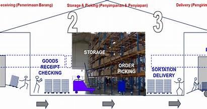 Logistik Order