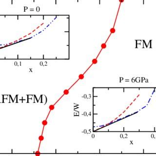 Construction Diagramme De Phase by Pdf Pressure Induced Magnetic Phase Separation In La 0