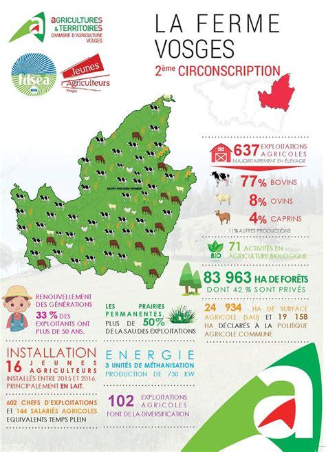 chambre agriculture vosges zoom sur l 39 agriculture vosgienne vosges