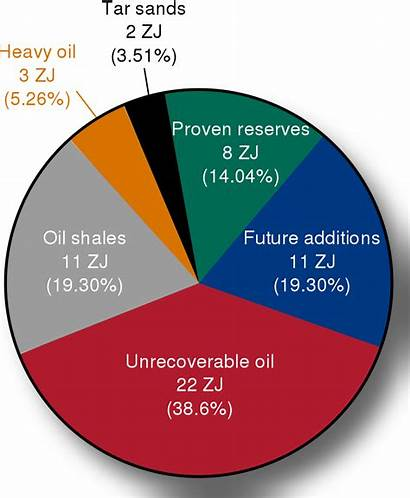 Energy Resources Oil Renewable Non Examples Remaining
