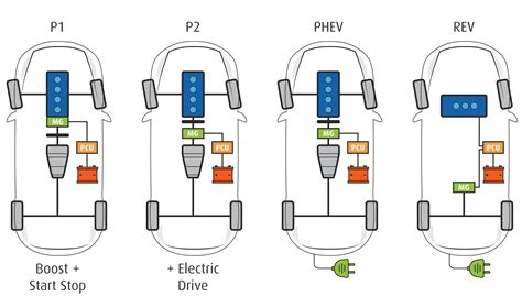 Hybrid & Alternative Fuels