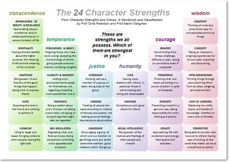 character strengths positive psychology