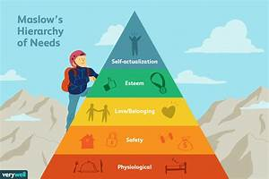 The 5 Levels Of Maslow U0026 39 S Hierarchy Of Needs