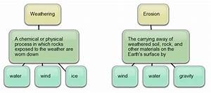The Changing Earth  Phenomena Of Weathering And Erosion  U2013 Civilsdaily