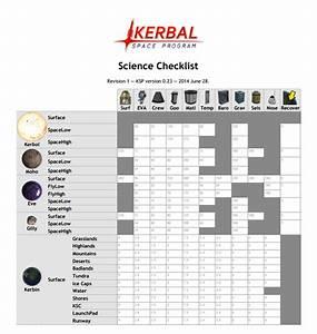Kerbal Space Program – Science Checklist | Disc Space