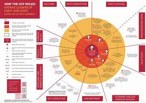 Infographic  How The Ccp Rules  A Guide To China U2019s Leaders